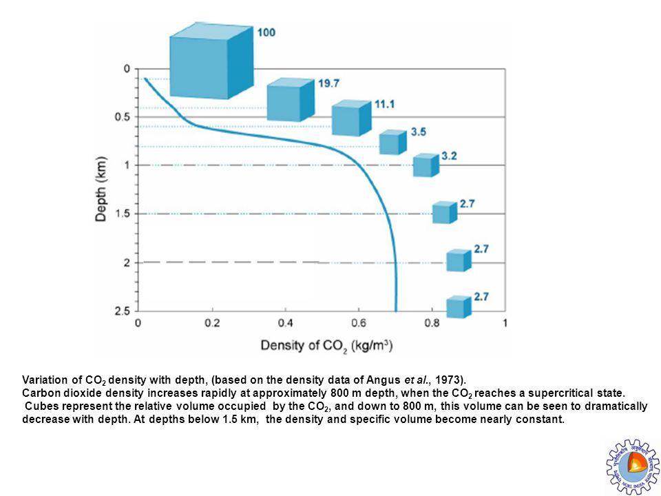 Variation of CO2 density with depth, (based on the density data of Angus et al., 1973).