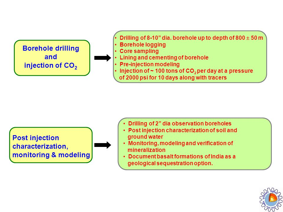 Borehole drilling and injection of CO2