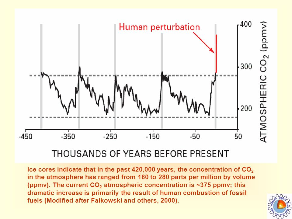 Ice cores indicate that in the past 420,000 years, the concentration of CO2 in the atmosphere has ranged from 180 to 280 parts per million by volume (ppmv).