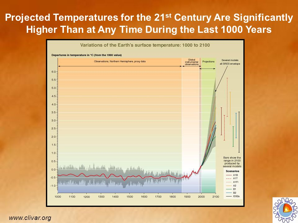 Projected Temperatures for the 21st Century Are Significantly Higher Than at Any Time During the Last 1000 Years