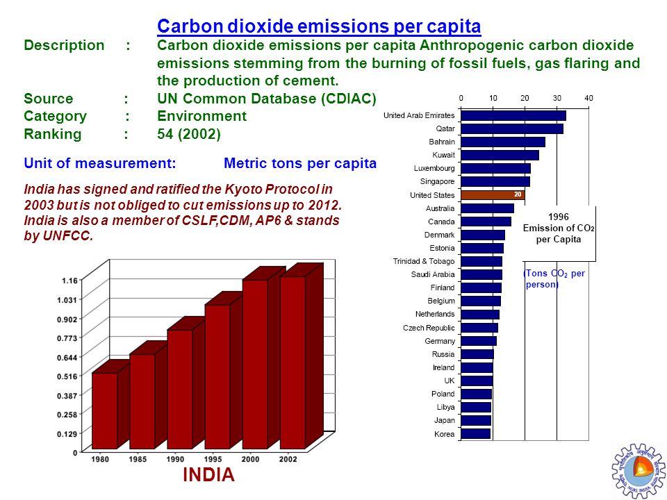 INDIA Carbon dioxide emissions per capita