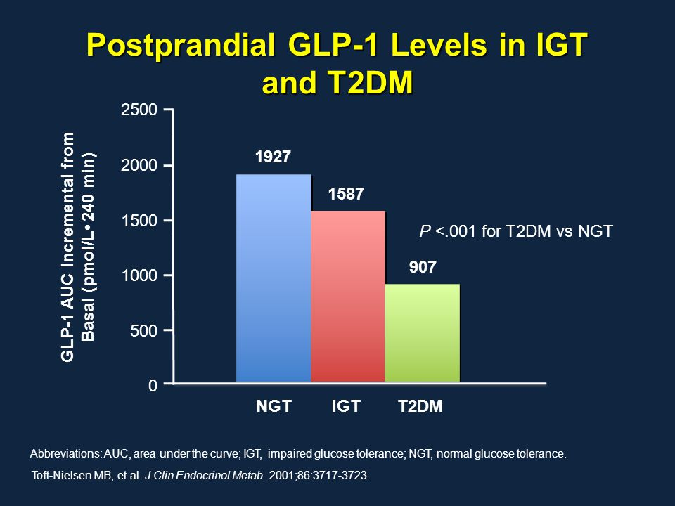 Postprandial GLP-1 Levels in IGT and T2DM