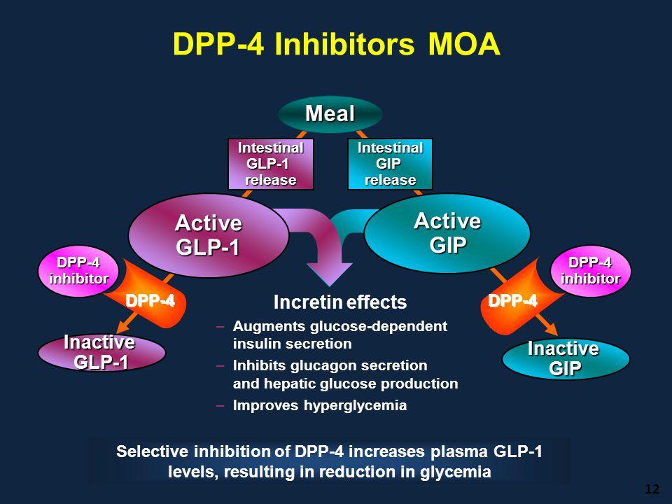 DPP-4 Inhibitors MOA Meal Active GLP-1 Active GIP Incretin effects