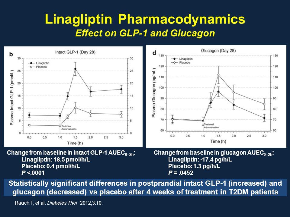 Linagliptin Pharmacodynamics Effect on GLP-1 and Glucagon