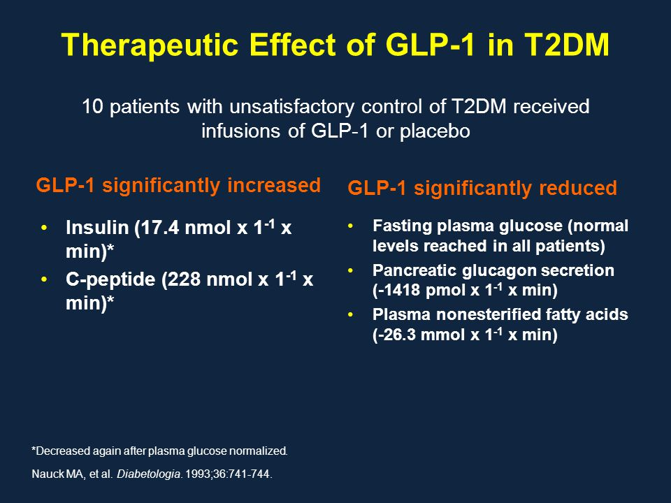 Therapeutic Effect of GLP-1 in T2DM