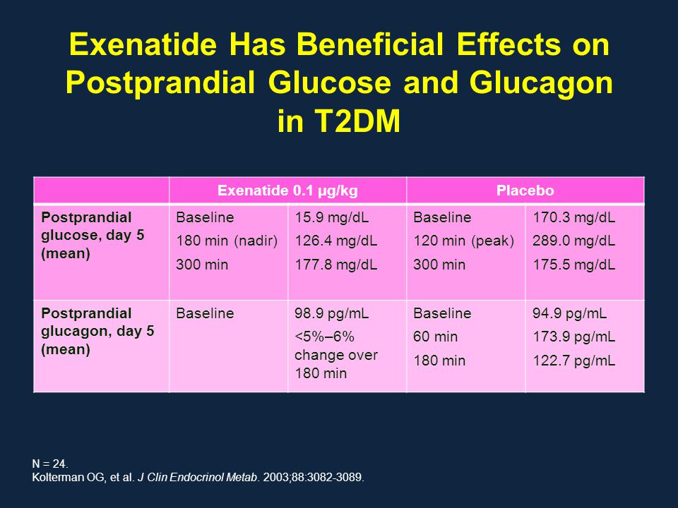 Exenatide Has Beneficial Effects on Postprandial Glucose and Glucagon in T2DM