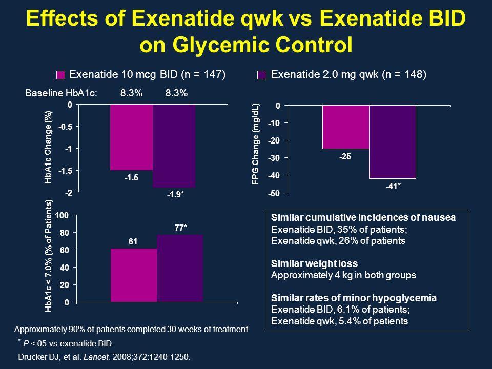 Effects of Exenatide qwk vs Exenatide BID on Glycemic Control