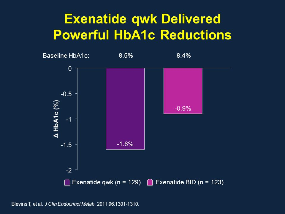 Exenatide qwk Delivered Powerful HbA1c Reductions