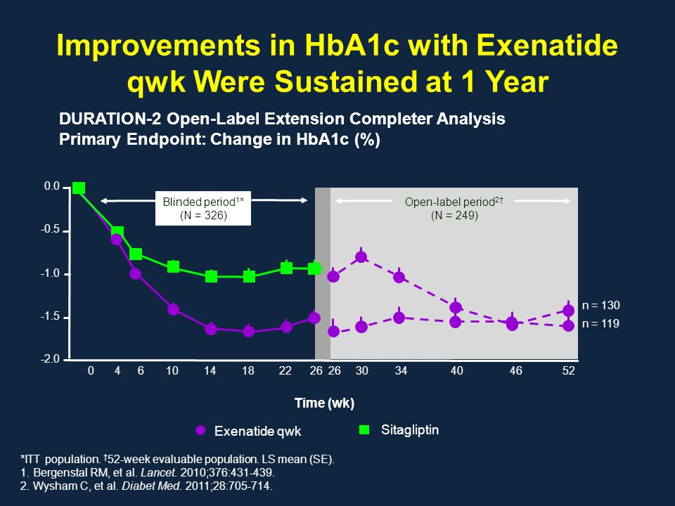 Improvements in HbA1c with Exenatide qwk Were Sustained at 1 Year