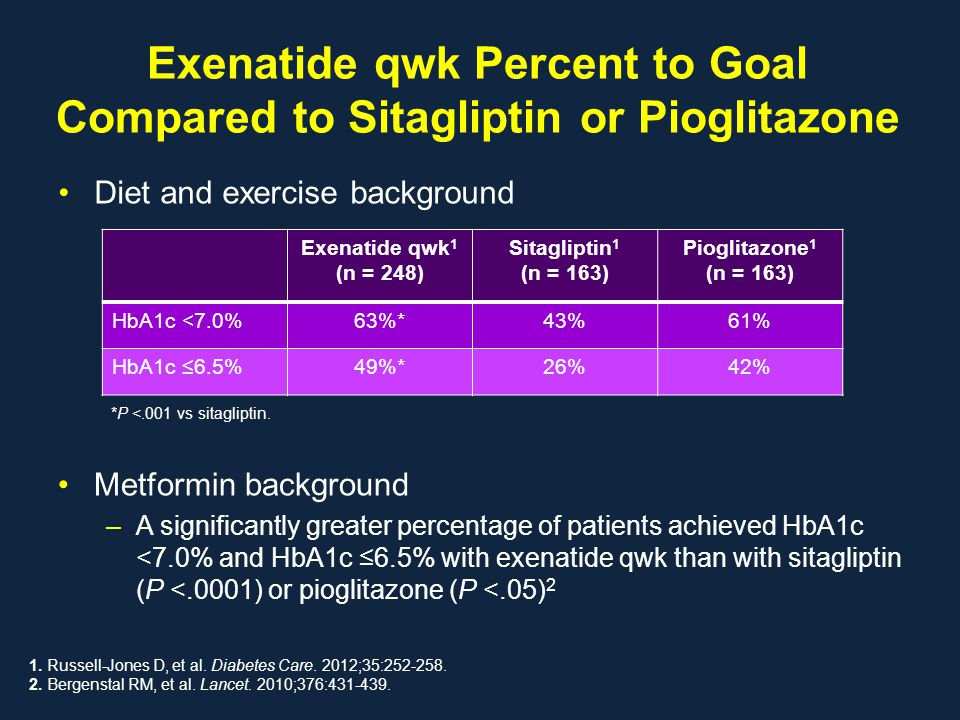 Exenatide qwk Percent to Goal Compared to Sitagliptin or Pioglitazone