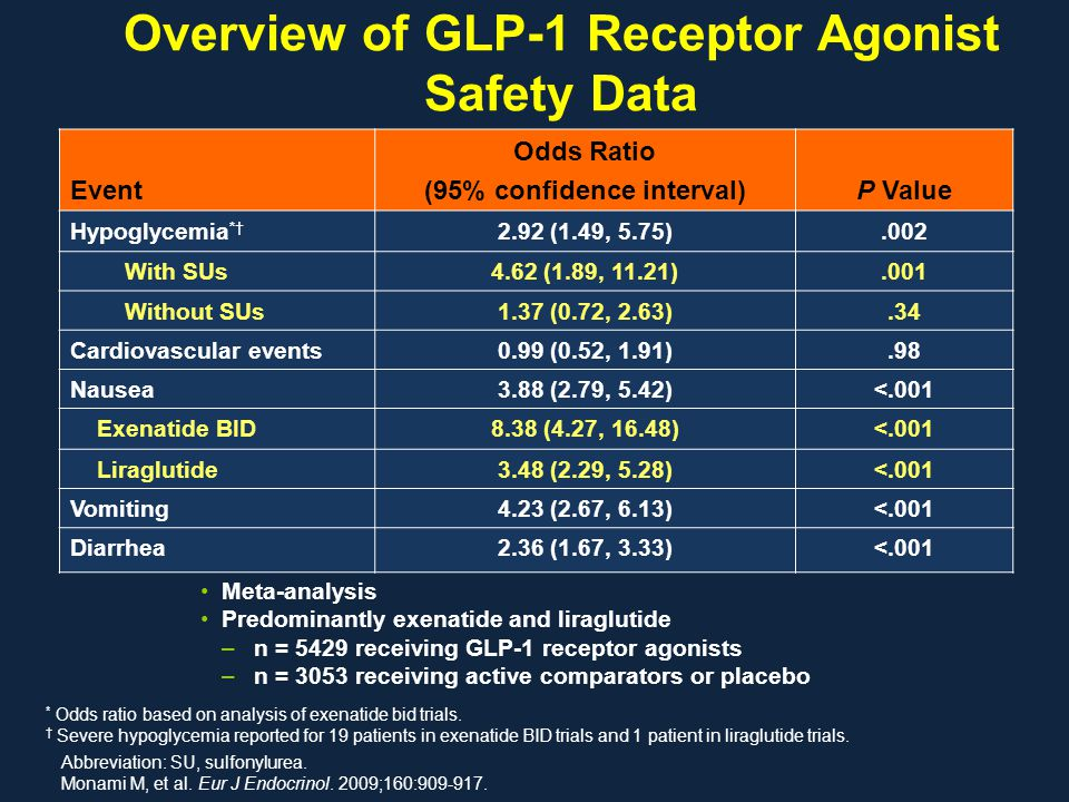 Overview of GLP-1 Receptor Agonist Safety Data