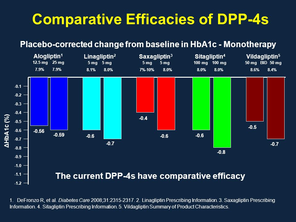 Comparative Efficacies of DPP-4s