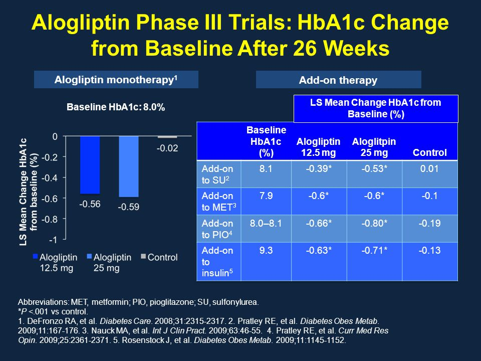 Alogliptin Phase III Trials: HbA1c Change from Baseline After 26 Weeks