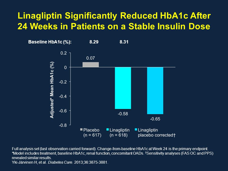 Linagliptin Significantly Reduced HbA1c After 24 Weeks in Patients on a Stable Insulin Dose