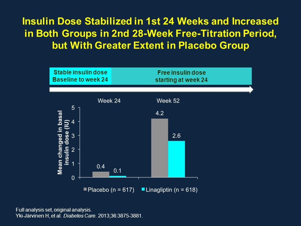 Insulin Dose Stabilized in 1st 24 Weeks and Increased in Both Groups in 2nd 28-Week Free-Titration Period, but With Greater Extent in Placebo Group