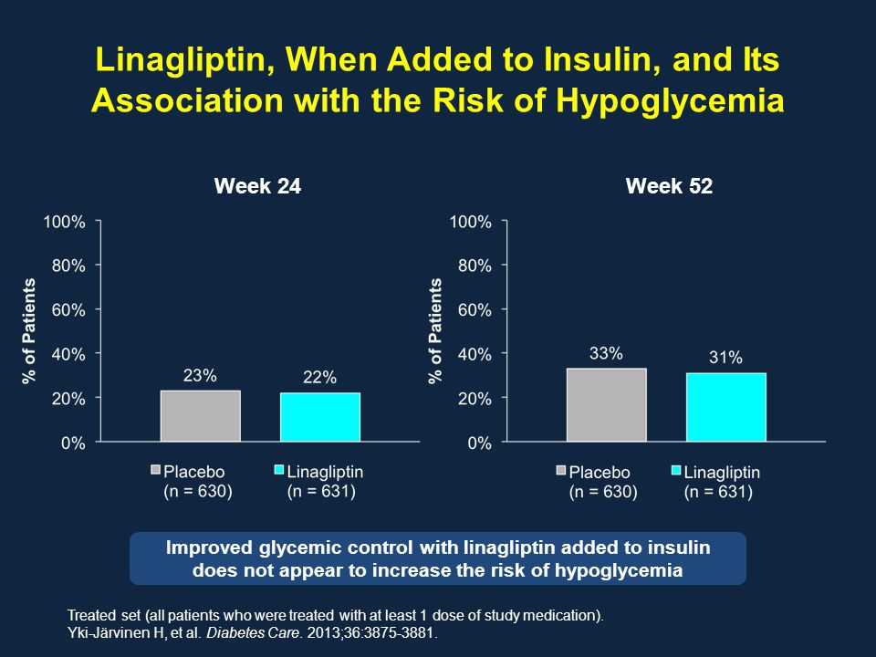 Linagliptin, When Added to Insulin, and Its Association with the Risk of Hypoglycemia