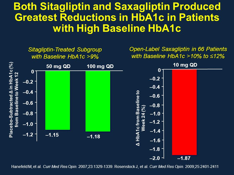 Both Sitagliptin and Saxagliptin Produced Greatest Reductions in HbA1c in Patients with High Baseline HbA1c