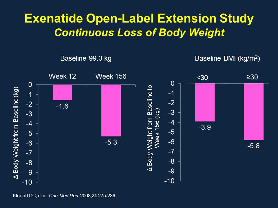 Exenatide Open-Label Extension Study Continuous Loss of Body Weight