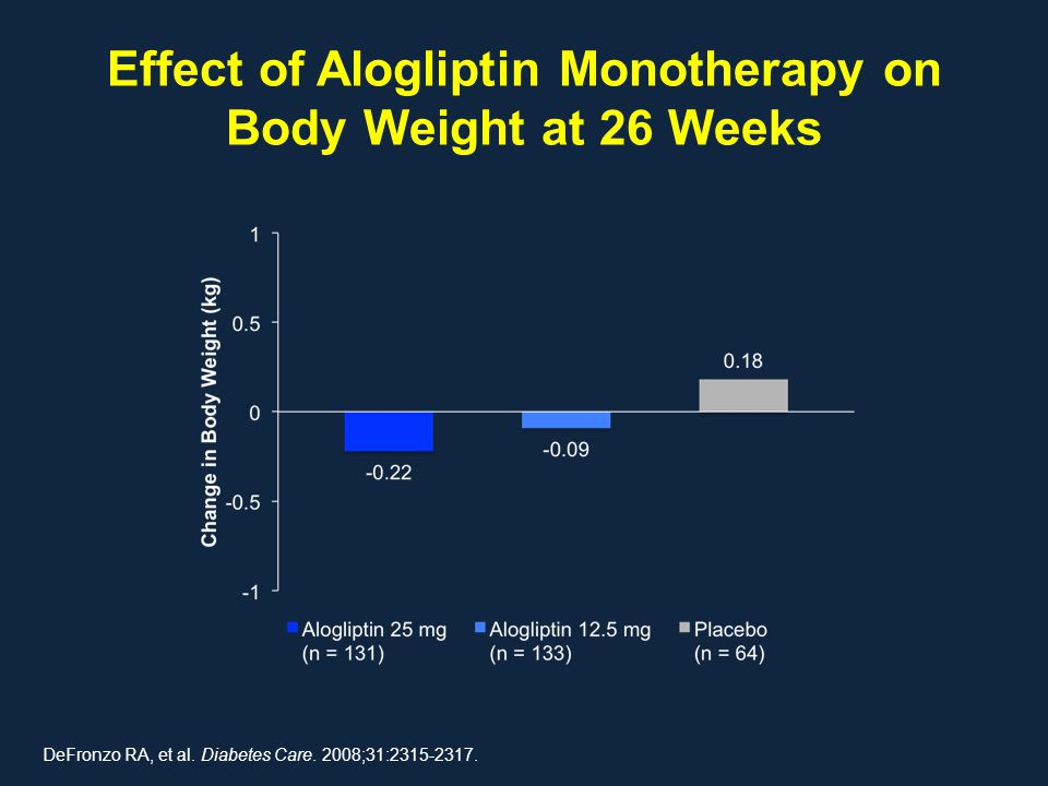 Effect of Alogliptin Monotherapy on Body Weight at 26 Weeks