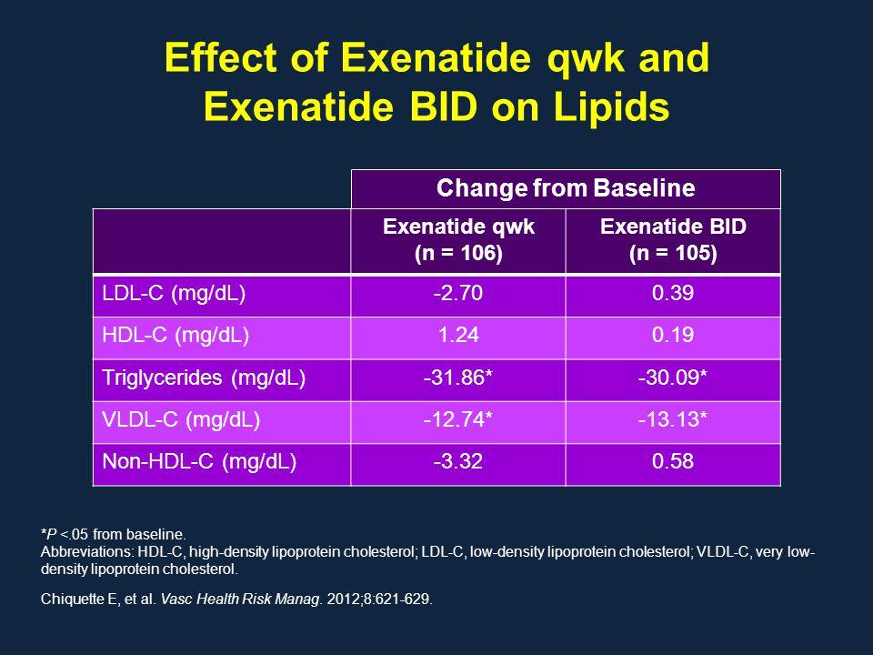 Effect of Exenatide qwk and Exenatide BID on Lipids