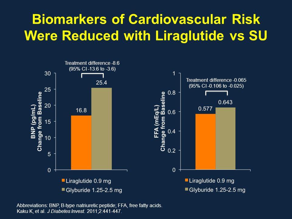 Biomarkers of Cardiovascular Risk Were Reduced with Liraglutide vs SU