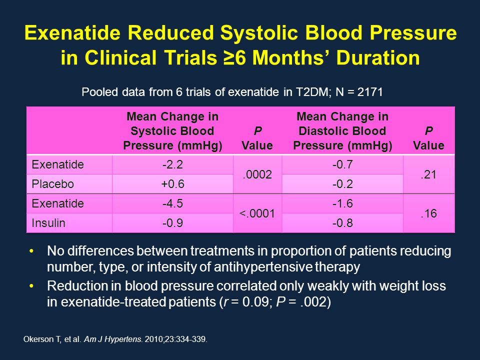 Exenatide Reduced Systolic Blood Pressure in Clinical Trials ≥6 Months' Duration
