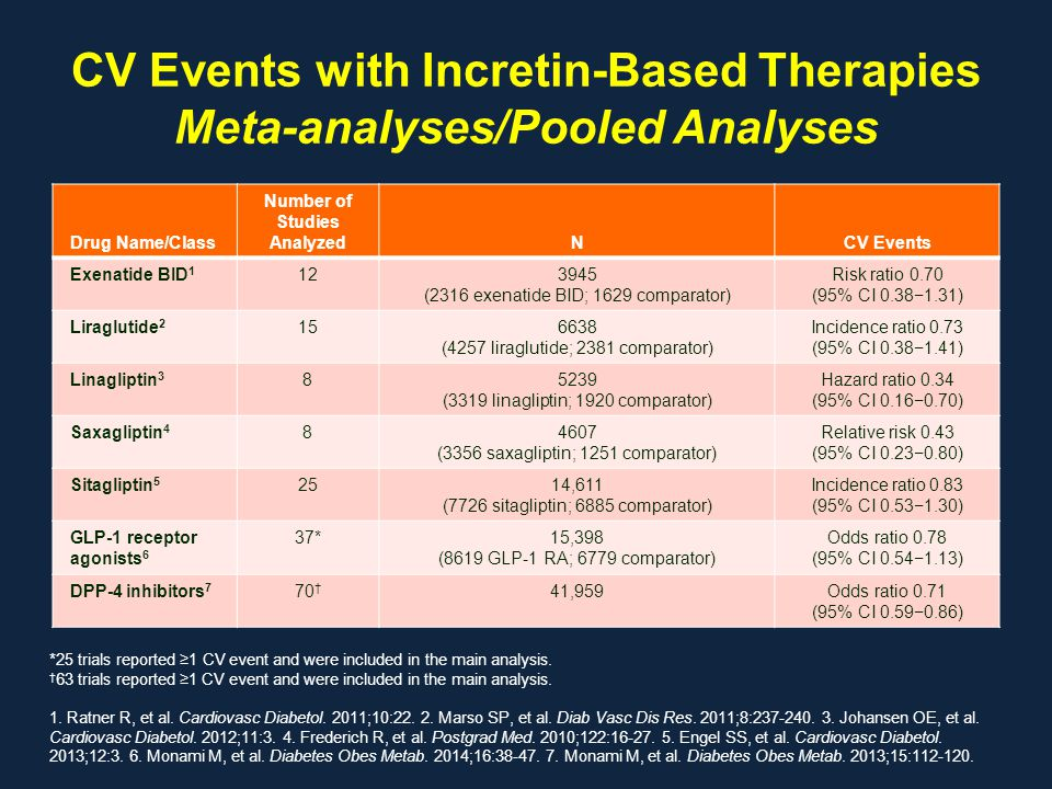 CV Events with Incretin-Based Therapies Meta-analyses/Pooled Analyses