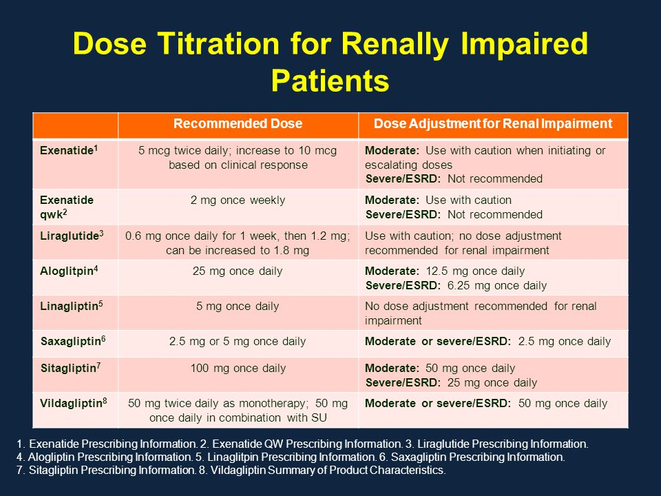 Dose Titration for Renally Impaired Patients