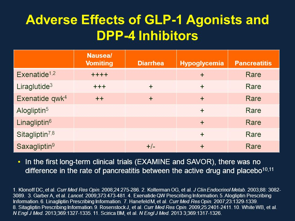 Adverse Effects of GLP-1 Agonists and DPP-4 Inhibitors