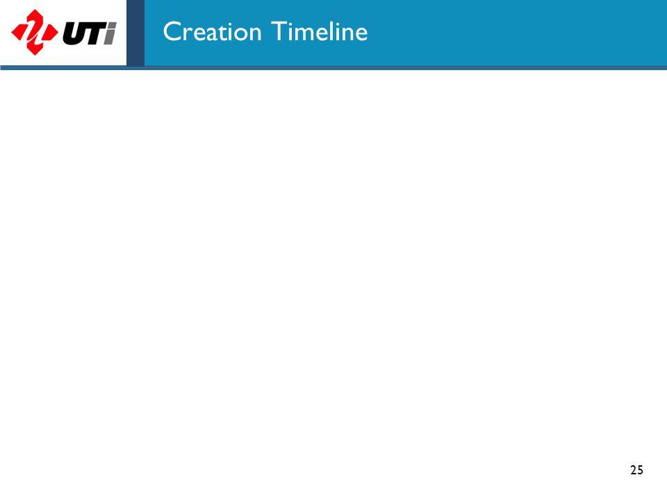 Creation Timeline