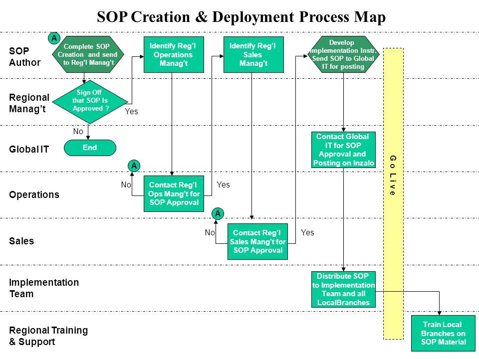 SOP Creation & Deployment Process Map