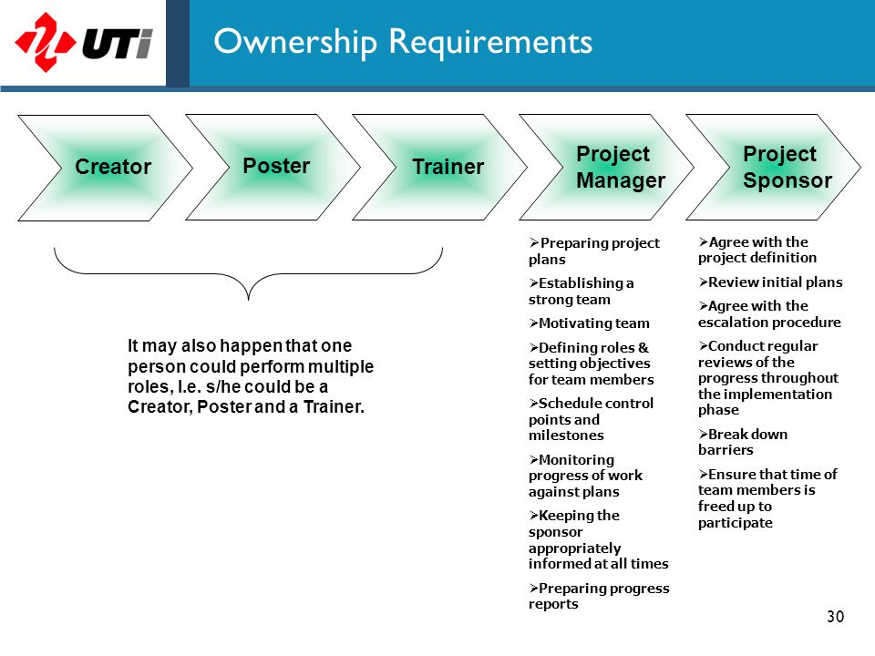 Ownership Requirements