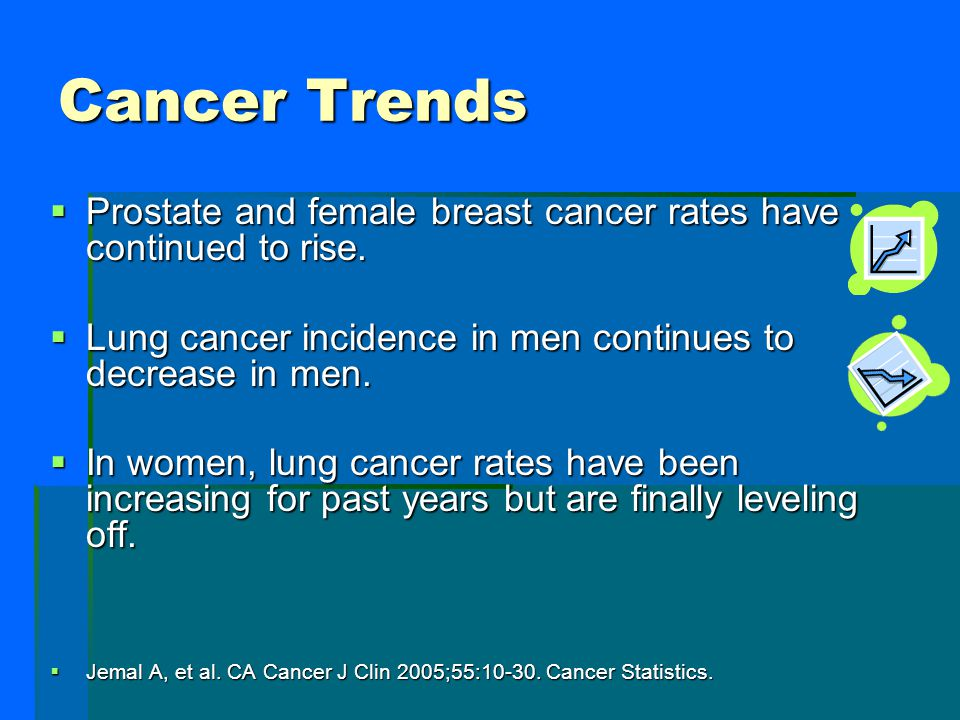Cancer Trends Prostate and female breast cancer rates have continued to rise. Lung cancer incidence in men continues to decrease in men.