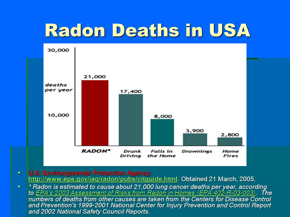 Radon Deaths in USA U.S. Environgmental Protection Agency. http://www.epa.gov/iaq/radon/pubs/citguide.html. Obtained 21 March, 2005.
