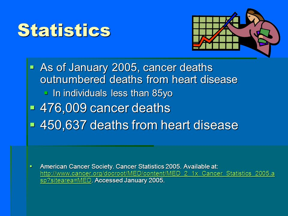 Statistics 476,009 cancer deaths 450,637 deaths from heart disease
