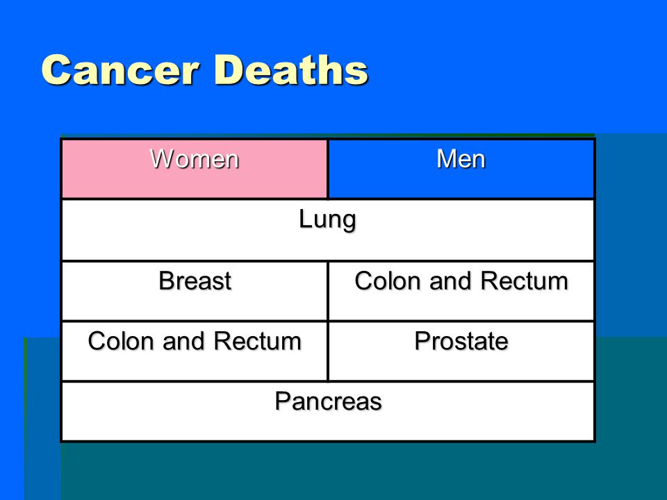 Cancer Deaths Women Men Lung Breast Colon and Rectum Prostate Pancreas