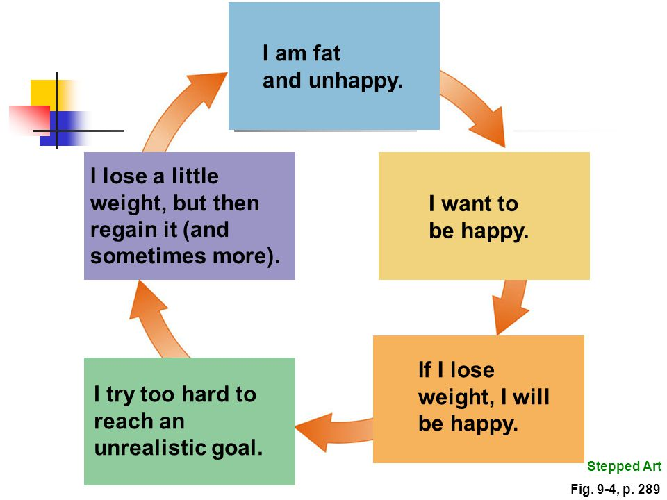 weight, but then regain it (and sometimes more). I want to be happy.