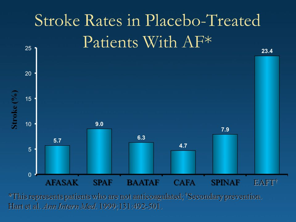 Stroke Rates in Placebo-Treated Patients With AF*