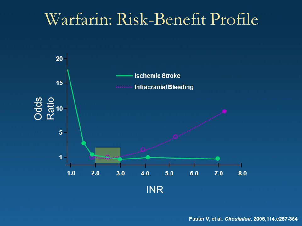 Warfarin: Risk-Benefit Profile