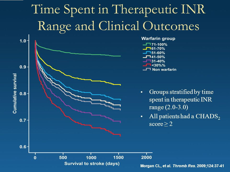 Time Spent in Therapeutic INR Range and Clinical Outcomes
