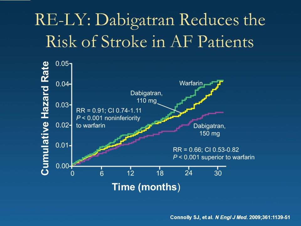 RE-LY: Dabigatran Reduces the Risk of Stroke in AF Patients