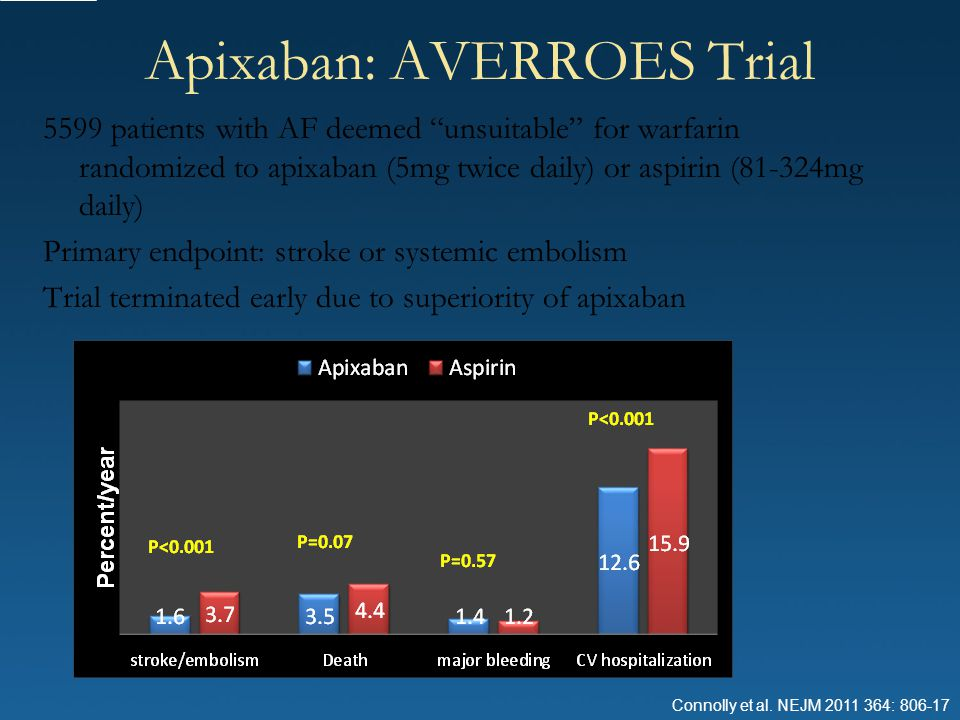 Apixaban: AVERROES Trial
