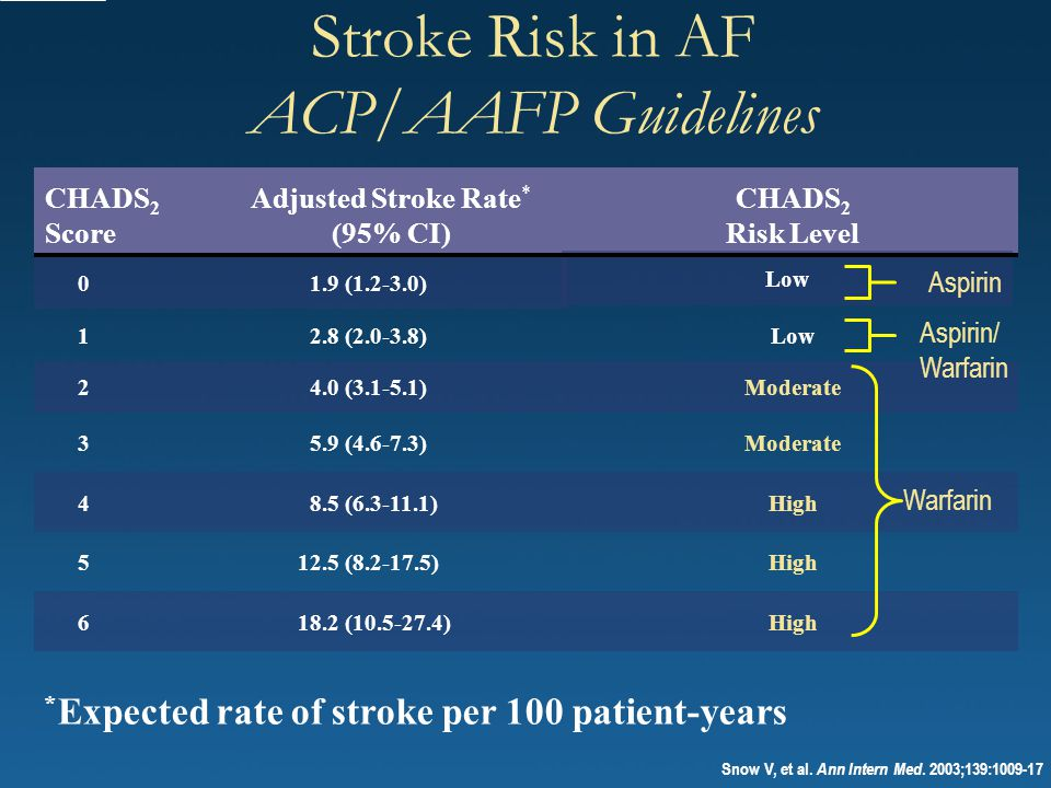 Stroke Risk in AF ACP/AAFP Guidelines