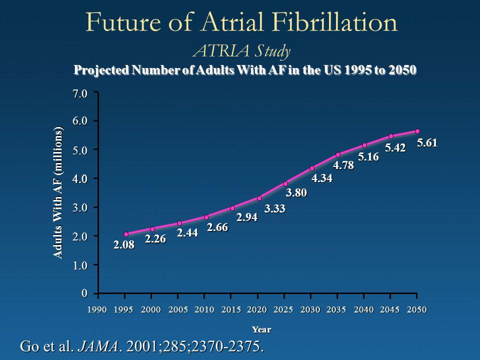 Future of Atrial Fibrillation ATRIA Study