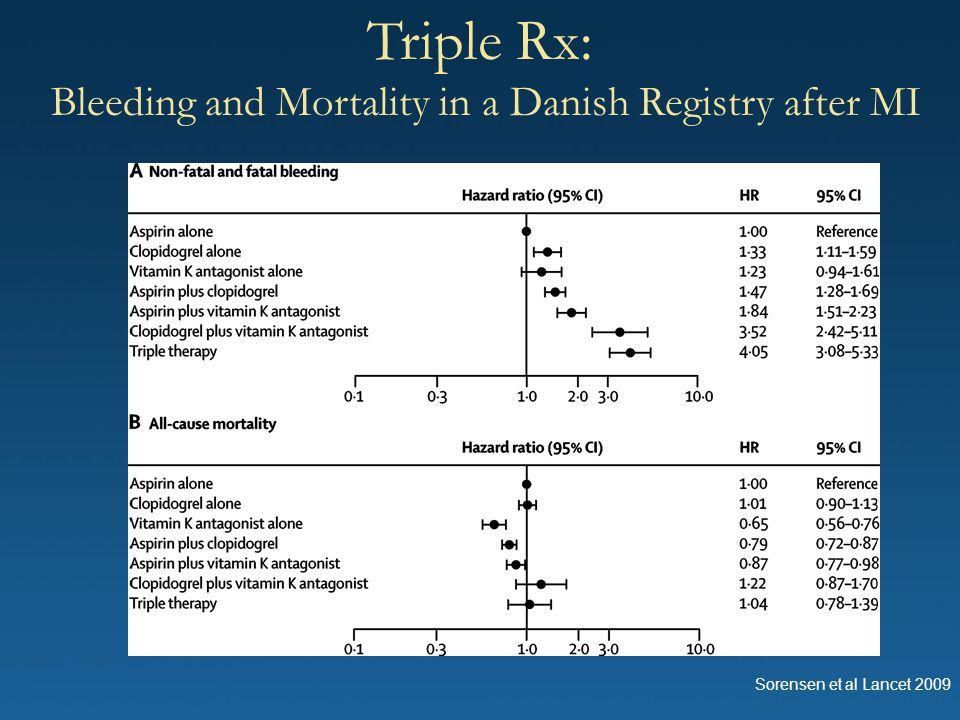 Bleeding and Mortality in a Danish Registry after MI