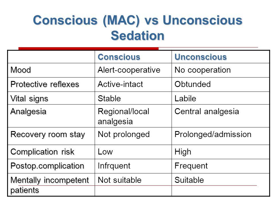 Conscious (MAC) vs Unconscious Sedation