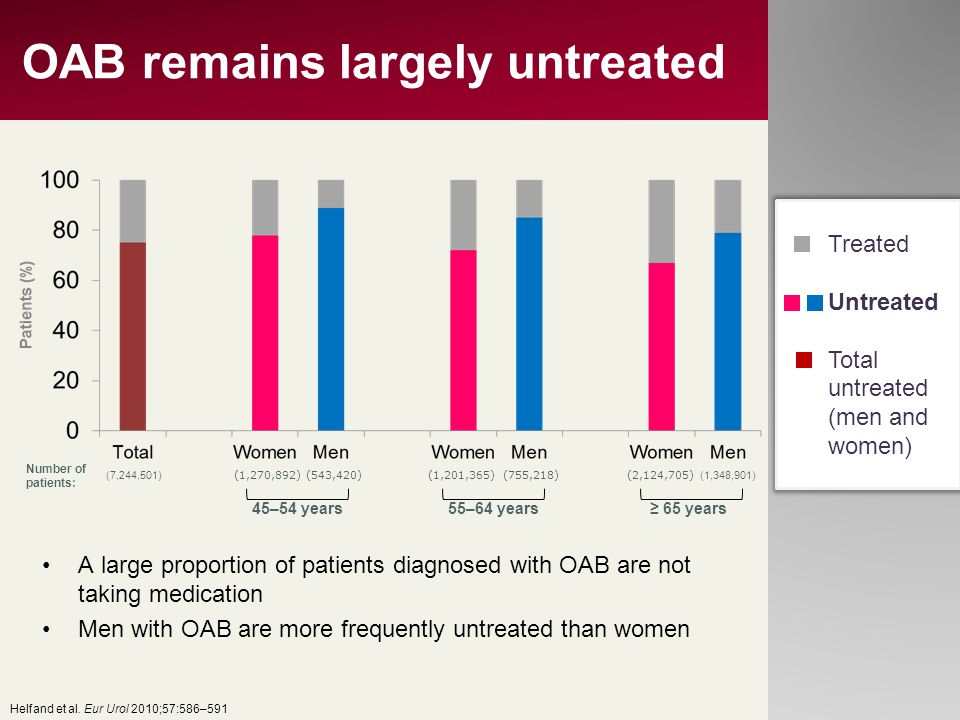 OAB remains largely untreated