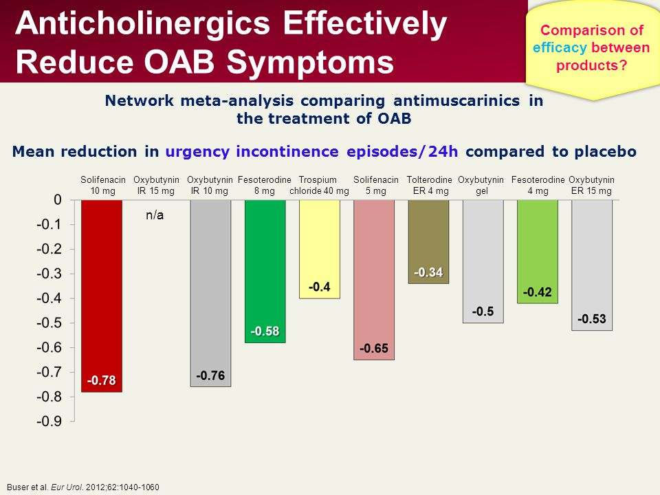 Anticholinergics Effectively Reduce OAB Symptoms
