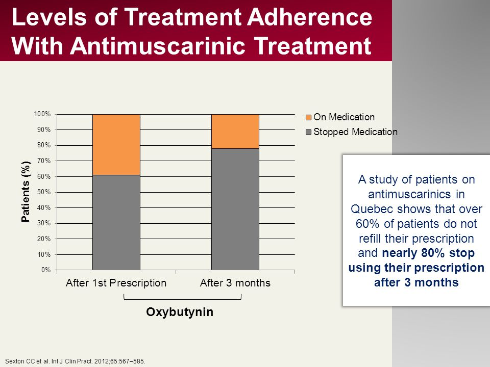 Levels of Treatment Adherence With Antimuscarinic Treatment