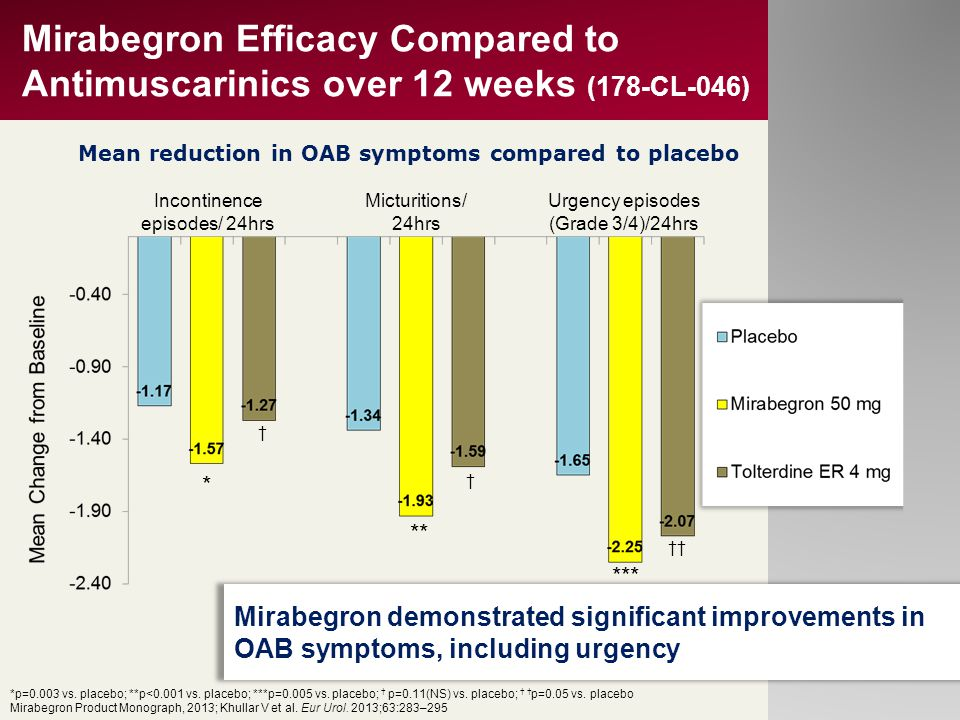 Mean reduction in OAB symptoms compared to placebo